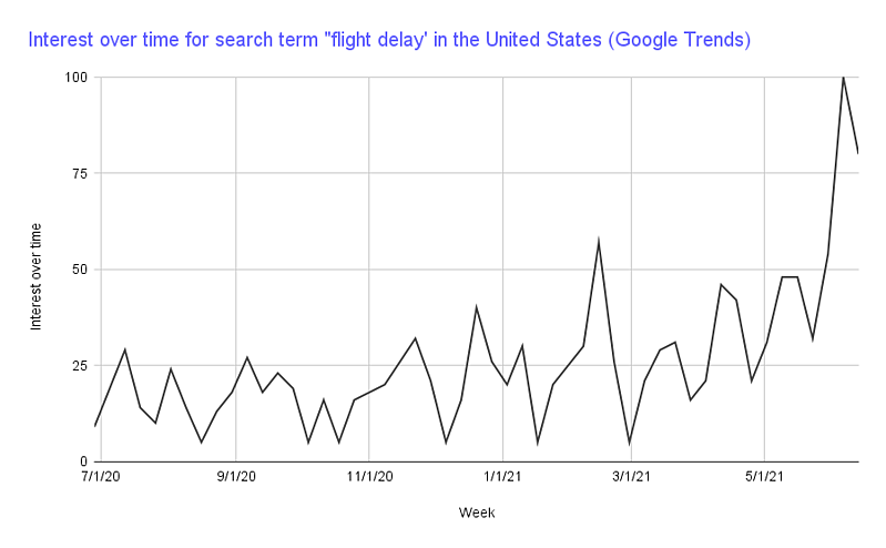"""Chart showing Google trends data interest over time for """"flight delay"""" increasing."""