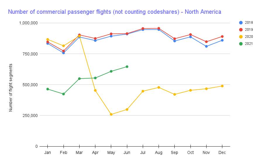 Chart showing flights in North American starting to increase.