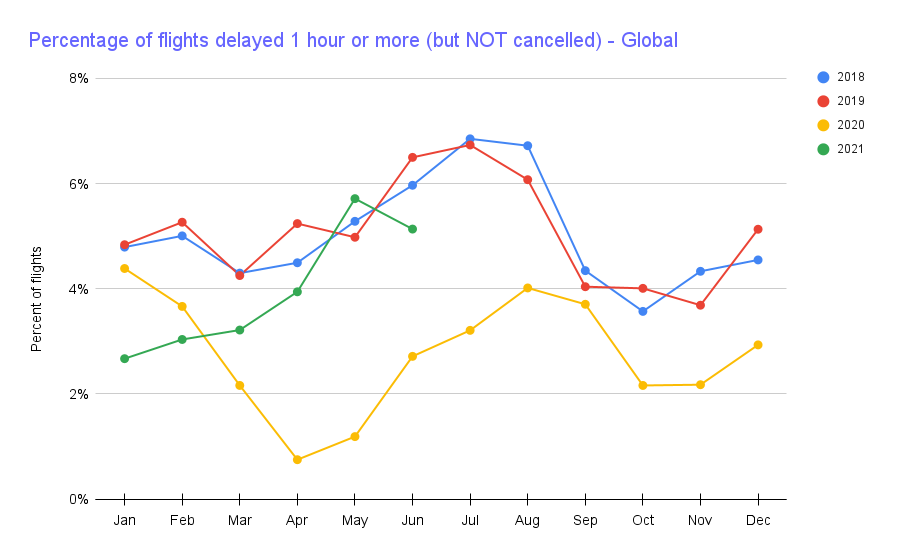 Chart showing global fraction of flights delayed by 1+ hour but not cancelled going up.