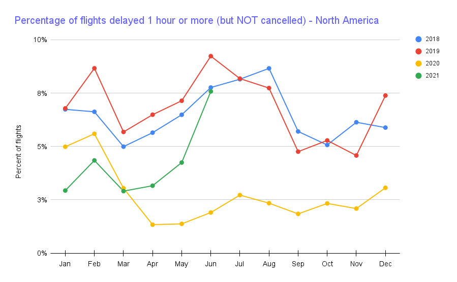 Chart showing global fraction of flights delayed by 1+ hour but not cancelled going up in North America and at 2018 levels.