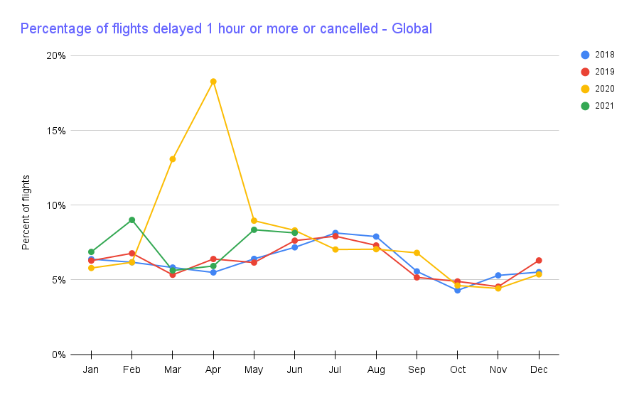 Chart showing global fraction of flights delayed by 1+ hour or cancelled going up.