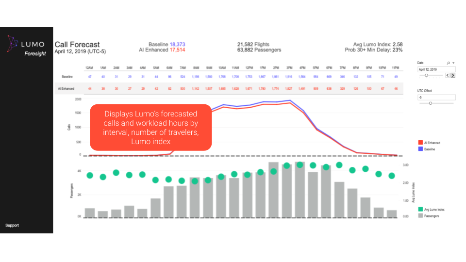 Lumo Foresight screenshot with chart showing hourly predicted calls/emails and delays