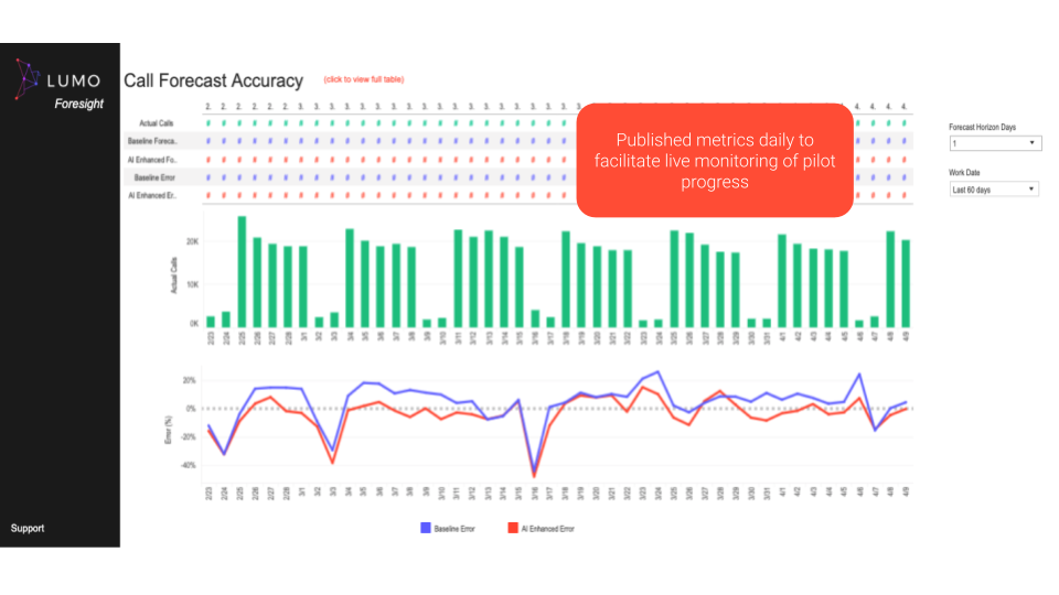 Lumo Foresight screenshot showing past forecasts vs actual staffing by day and hour.